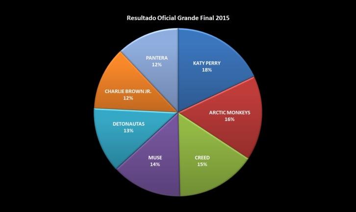 resultado Final 2015